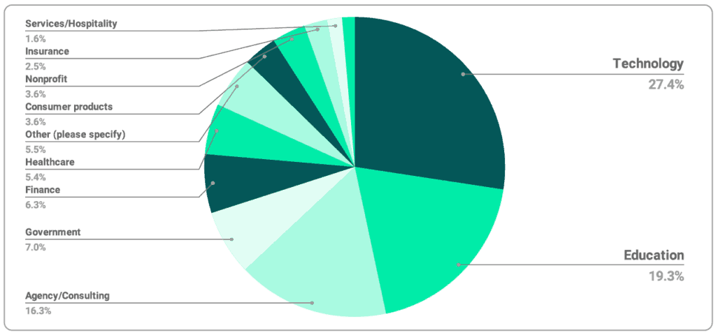Pie chart: What industries do content strategists work in?