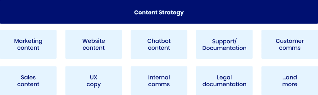 content-strategy-types