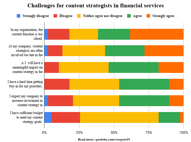 Graph showing the top challenges for content strategists in financial services.