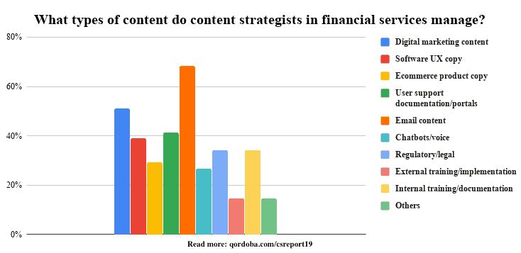 Graph showing what types of content do content strategists in financial services manage.