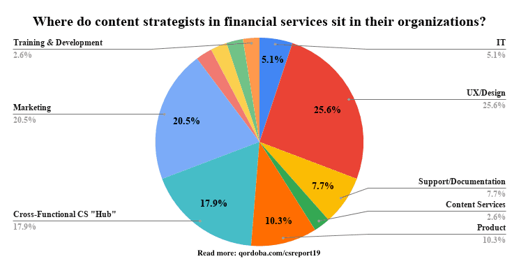 Graph showing what teams content strategists in financial services sit on in their organizations.