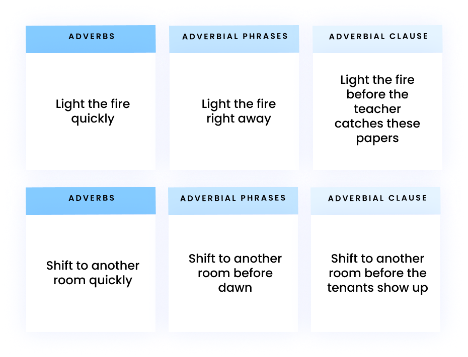 AdverbsAdverbial phrasesAdverbial clauseLight the fire quicklyLight the fire right awayLight the fire before the teacher catches these papersShift to another room quicklyShift to another room before dawnShift to another room before the tenants show up