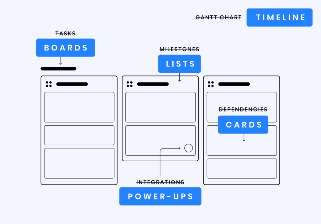 The simple visual vocabulary makes the product instantly accessible to users
